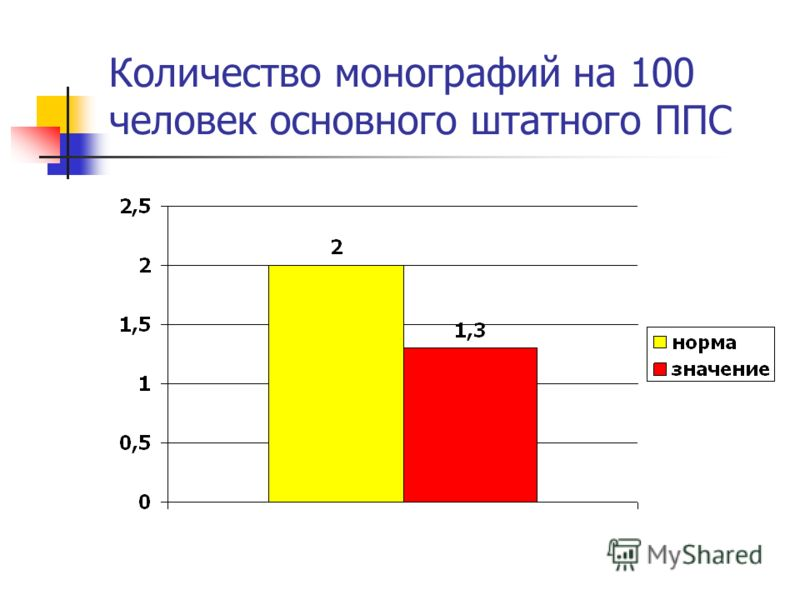 Количество монографий на 100 человек основного штатного ППС