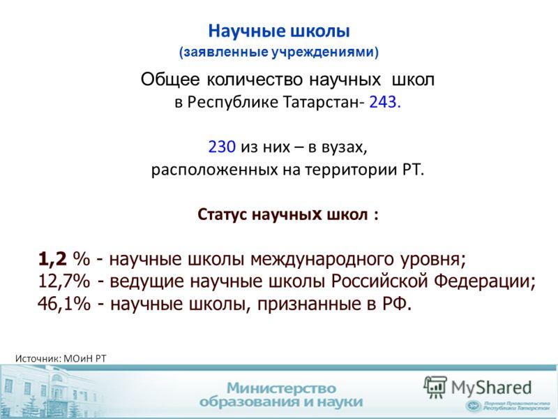 Общее количество научных школ в Республике Татарстан- 243. 230 из них – в вузах, расположенных на территории РТ. Статус научны х школ : 1,2 % - научные школы международного уровня; 12,7% - ведущие научные школы Российской Федерации; 46,1% - научные ш
