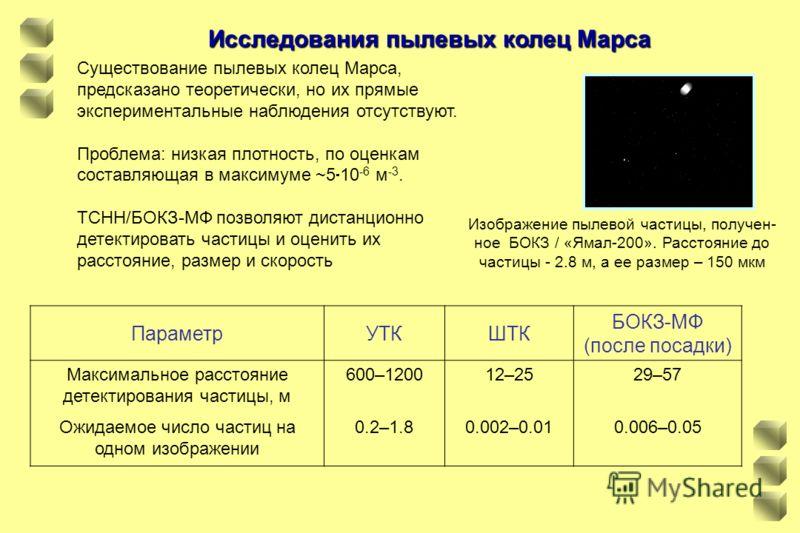 Исследования пылевых колец Марса ПараметрУТКШТК БОКЗ-МФ (после посадки) Максимальное расстояние детектирования частицы, м Ожидаемое число частиц на одном изображении 600–1200 0.2–1.8 12–25 0.002–0.01 29–57 0.006–0.05 Существование пылевых колец Марса