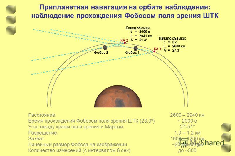 Припланетная навигация на орбите наблюдения: наблюдение прохождения Фобосом поля зрения ШТК Фобос 1Фобос 2 КА 1 КА 2 Расстояние2600 – 2940 км Время прохождения Фобосом поля зрения ШТК (23.3º)~ 2000 c Угол между краем поля зрения и Марсом27-51º Разреш
