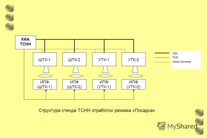 MIL WiFi шина питания Структура стенда ТСНН отработки режима «Посадка» ИПФ (ШТК-1) ИПФ (ШТК-2) ИПФ (УТК-1) ИПФ (УТК-2) ШТК-1ШТК-2УТК-1УТК-2 КИА ТСНН
