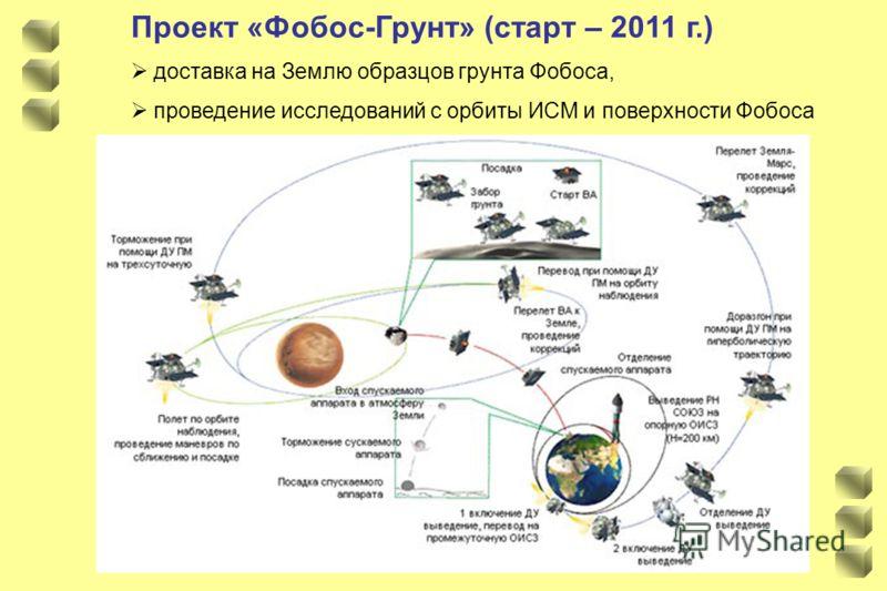 Проект «Фобос-Грунт» (старт – 2011 г.) доставка на Землю образцов грунта Фобоса, проведение исследований с орбиты ИСМ и поверхности Фобоса