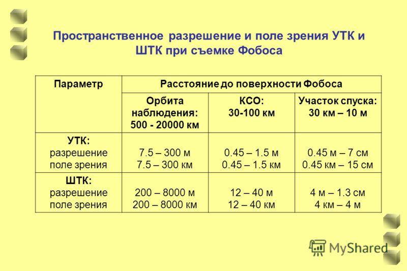 Пространственное разрешение и поле зрения УТК и ШТК при съемке Фобоса ПараметрРасстояние до поверхности Фобоса Орбита наблюдения: 500 - 20000 км КСО: 30-100 км Участок спуска: 30 км – 10 м УТК: разрешение поле зрения 7.5 – 300 м 7.5 – 300 км 0.45 – 1
