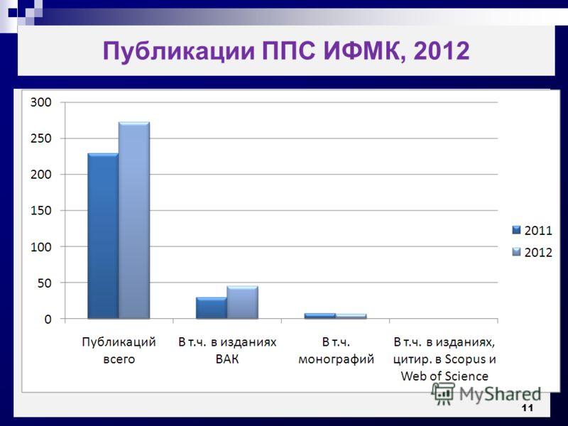 Публикации ППС ИФМК, 2012 11