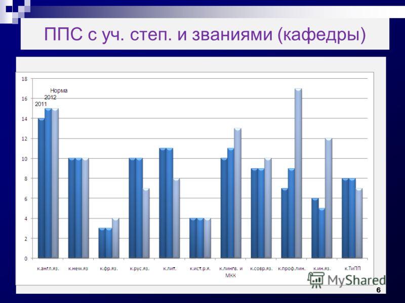 ППС с уч. степ. и званиями (кафедры) 6