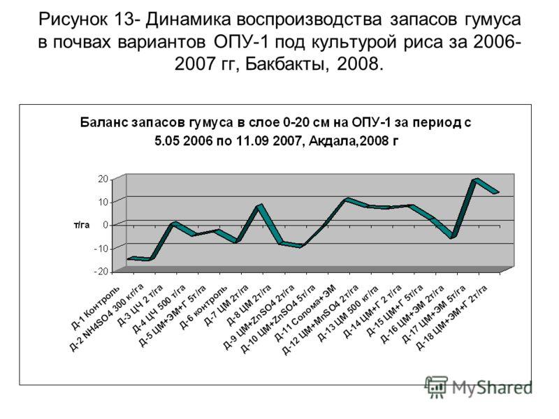 Рисунок 13- Динамика воспроизводства запасов гумуса в почвах вариантов ОПУ-1 под культурой риса за 2006- 2007 гг, Бакбакты, 2008.