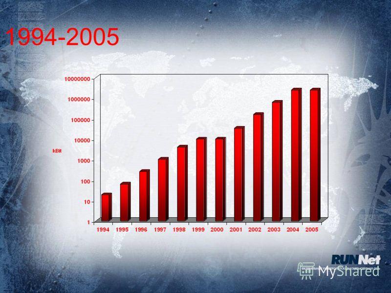 1994-2005