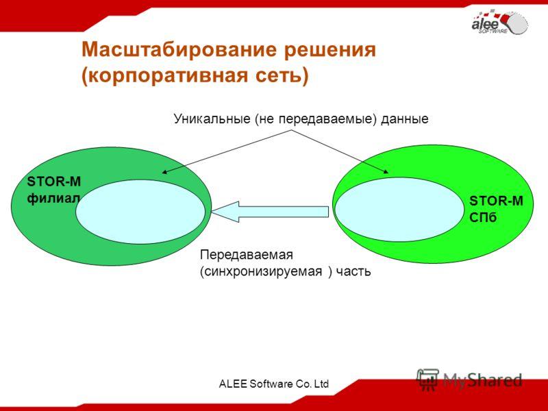ALEE Software Co. Ltd Масштабирование решения (корпоративная сеть) Передаваемая (синхронизируемая ) часть STOR-M СПб STOR-M филиал Уникальные (не передаваемые) данные