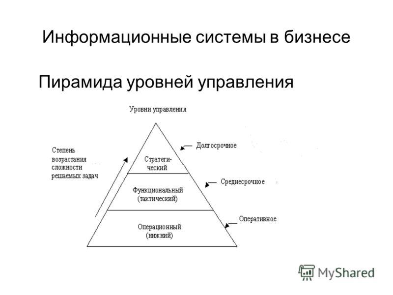 Информационные системы в бизнесе Пирамида уровней управления