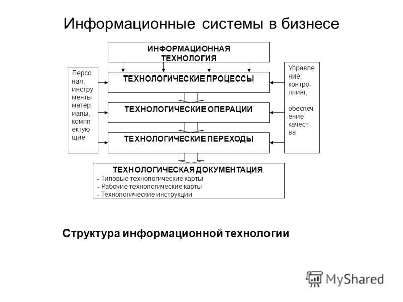Информационные системы в бизнесе ИНФОРМАЦИОННАЯ ТЕХНОЛОГИЯ ТЕХНОЛОГИЧЕСКИЕ ПРОЦЕССЫ ТЕХНОЛОГИЧЕСКИЕ ОПЕРАЦИИ ТЕХНОЛОГИЧЕСКИЕ ПЕРЕХОДЫ ТЕХНОЛОГИЧЕСКАЯ ДОКУМЕНТАЦИЯ : - Типовые технологические карты - Рабочие технологические карты - Технологические инс