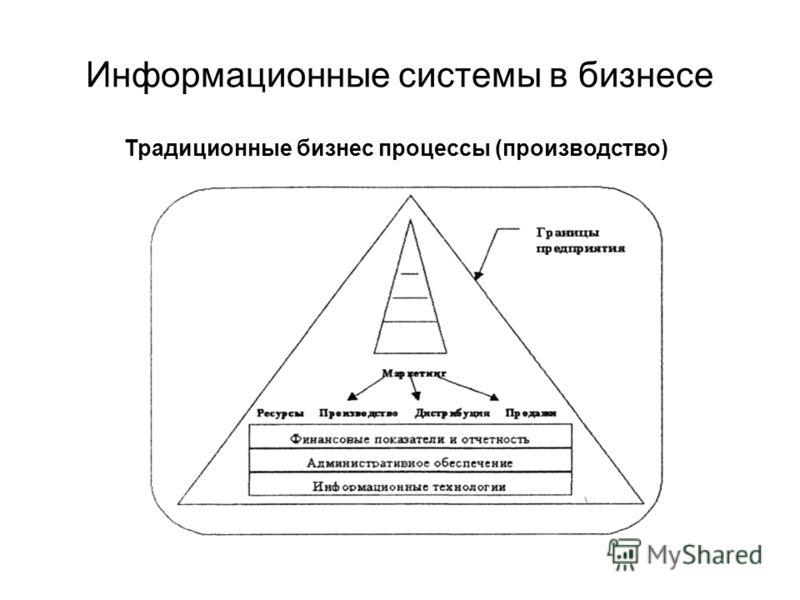 Информационные системы в бизнесе Традиционные бизнес процессы (производство)