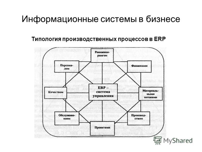 Информационные системы в бизнесе Типология производственных процессов в ERP