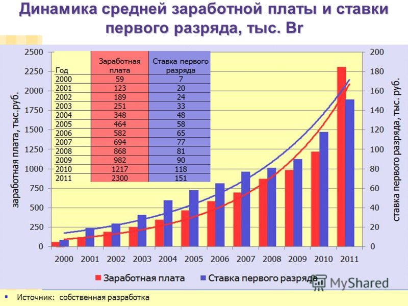 Особенные черты белорусской экономической модели в Беларуси сохранена со времен СССР единая тарифная система, и государство через регулирование ставки I-го разряда влияет на размер окладов на предприятиях государственной формы собственности, и таким