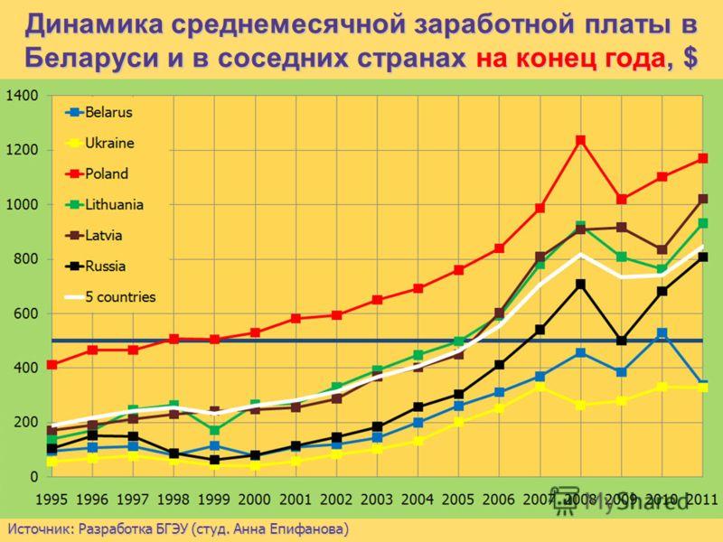 Таблица. Динамика средней заработной платы в Беларуси, Чехии, Венгрии и Словакии, $