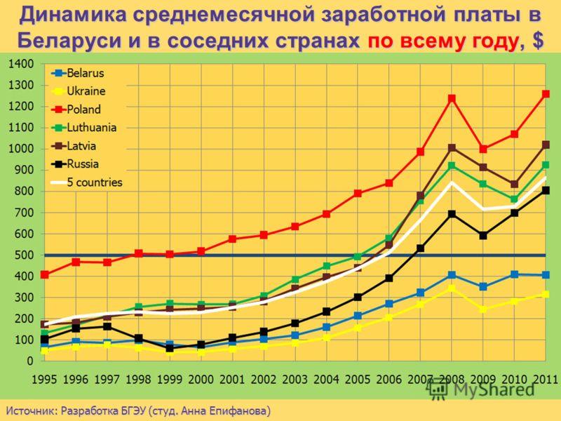 Динамика среднемесячной заработной платы в Беларуси и в соседних странах на конец года, $ Источник: Разработка БГЭУ (студ. Анна Епифанова)