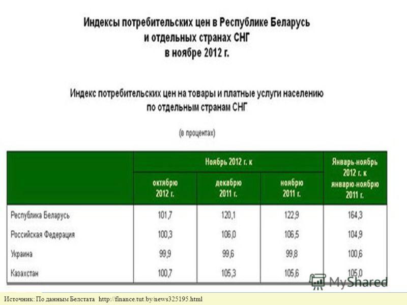 Белорусская экономика – одна из самых инфляциогенных в мире На постсоветском пространстве и среди 45 европейских стран Беларусь имеет самые высокие темпы инфляции. Рост индекса потребительских цен на сентябрь 2011 г. нарастающим итогом с 1990 года бе