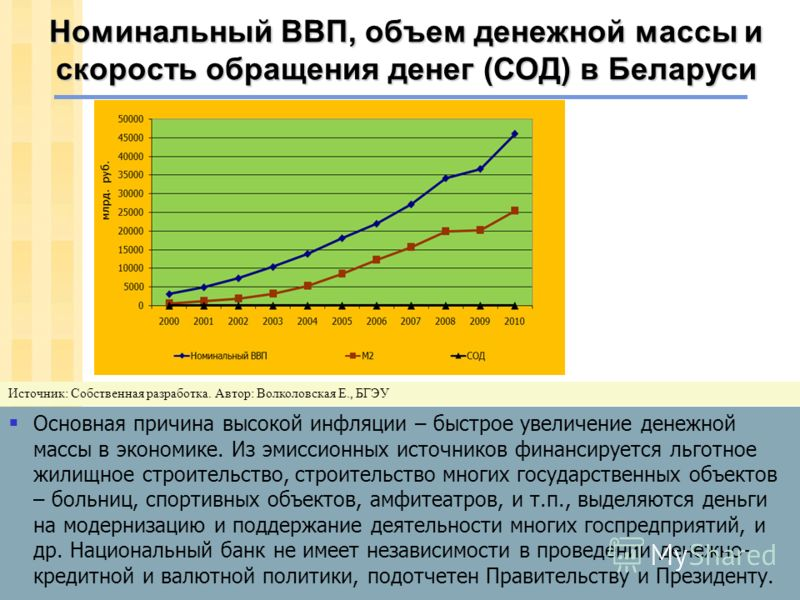 Динамика ИПЦ и агрегата М2 в Беларуси Источник: Разработка БГЭУ (студ. Алёна Шкутько)