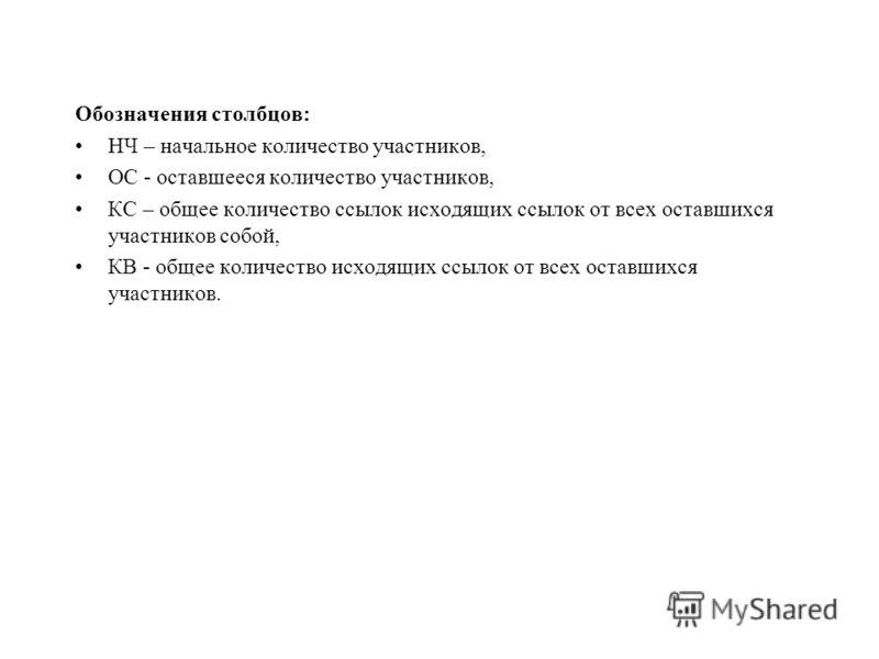 Обозначения столбцов: НЧ – начальное количество участников, ОС - оставшееся количество участников, КС – общее количество ссылок исходящих ссылок от всех оставшихся участников собой, КВ - общее количество исходящих ссылок от всех оставшихся участников