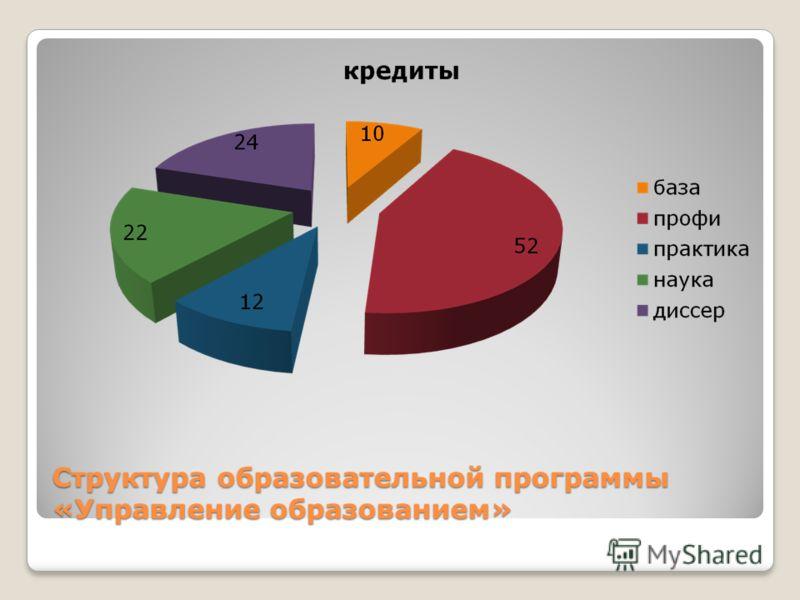 Структура образовательной программы «Управление образованием»