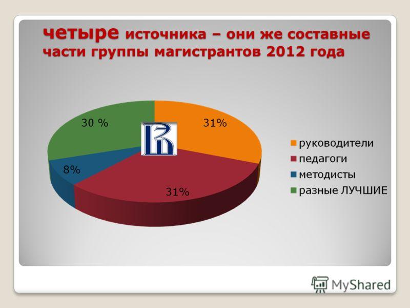 четыре источника – они же составные части группы магистрантов 2012 года