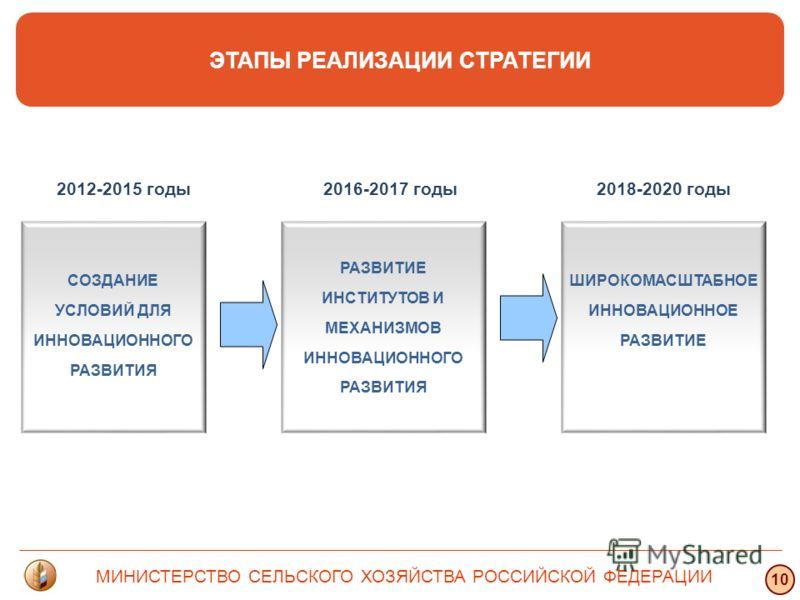 Структура СОЗДАНИЕ УСЛОВИЙ ДЛЯ ИННОВАЦИОННОГО РАЗВИТИЯ Основная научная продукция в 2009 году РАЗВИТИЕ ИНСТИТУТОВ И МЕХАНИЗМОВ ИННОВАЦИОННОГО РАЗВИТИЯ ЭТАПЫ РЕАЛИЗАЦИИ СТРАТЕГИИ ШИРОКОМАСШТАБНОЕ ИННОВАЦИОННОЕ РАЗВИТИЕ МИНИСТЕРСТВО СЕЛЬСКОГО ХОЗЯЙСТВА