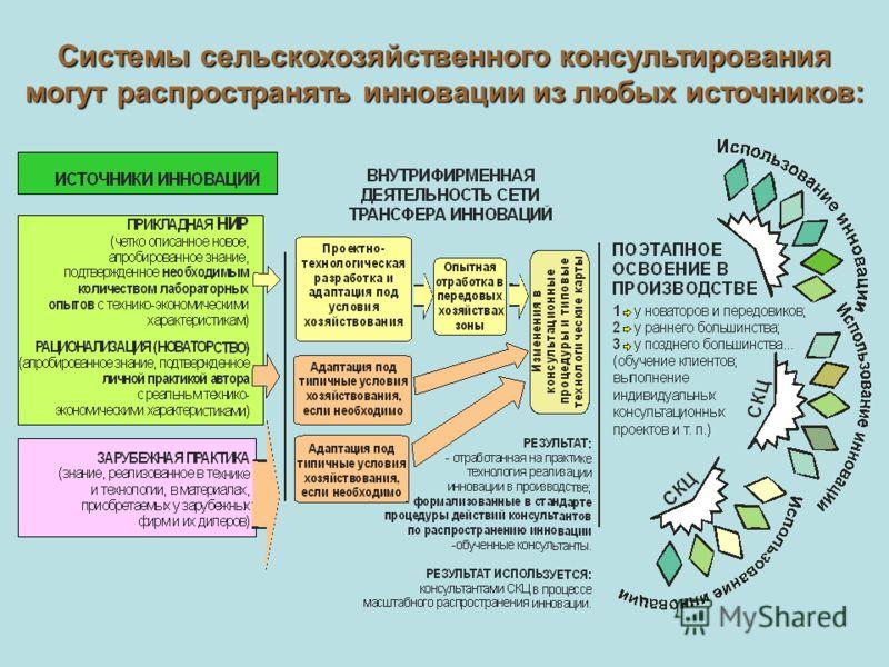 Системы сельскохозяйственного консультирования могут распространять инновации из любых источников: