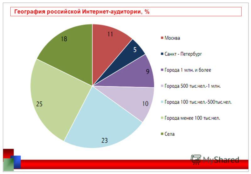 География российской Интернет-аудитории, %