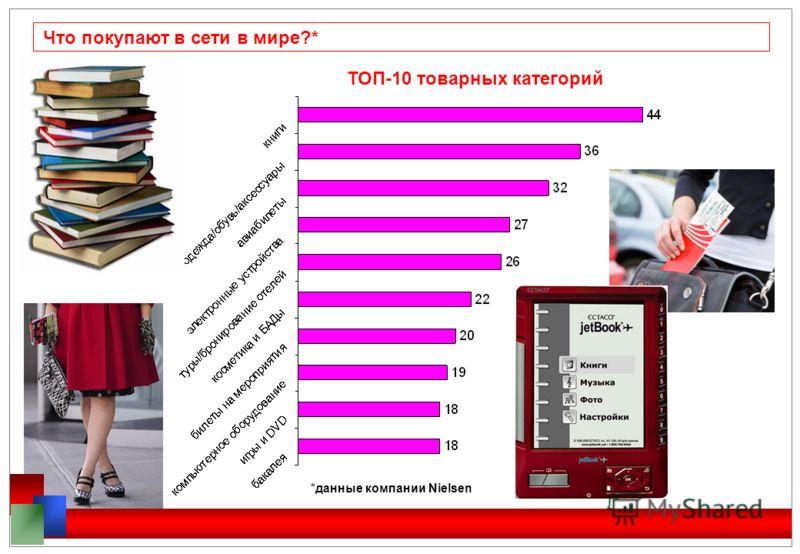 Что покупают в сети в мире?* ТОП-10 товарных категорий *данные компании Nielsen