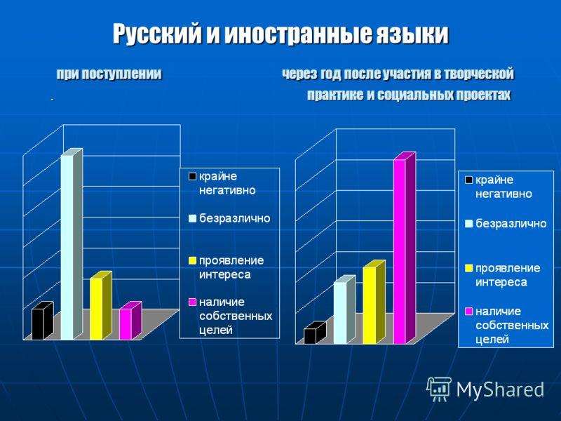 Русский и иностранные языки при поступлении через год после участия в творческой. практике и социальных проектах