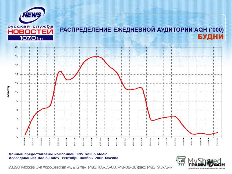 РАСПРЕДЕЛЕНИЕ ЕЖЕДНЕВНОЙ АУДИТОРИИ AQH (000) БУДНИ Данные предоставлены компанией TNS Gallup Media Исследование: Radio Index сентябрь-ноябрь 2006 Москва