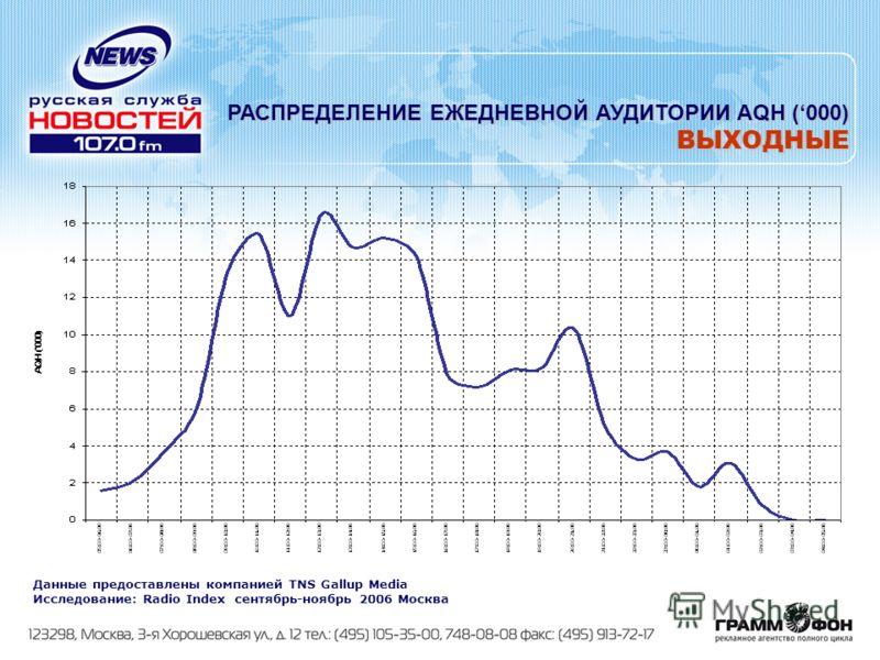 РАСПРЕДЕЛЕНИЕ ЕЖЕДНЕВНОЙ АУДИТОРИИ AQH (000) ВЫХОДНЫЕ Данные предоставлены компанией TNS Gallup Media Исследование: Radio Index сентябрь-ноябрь 2006 Москва