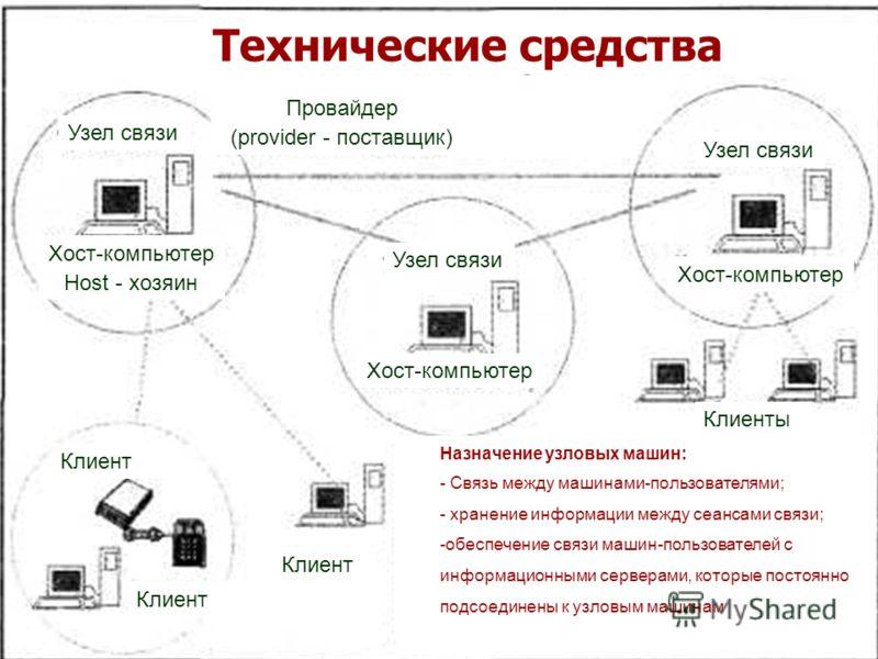 Клиент Клиенты Клиент Хост-компьютер Host - хозяин Узел связи Провайдер (provider - поставщик) Узел связи Хост-компьютер Узел связи Назначение узловых машин: - Связь между машинами-пользователями; - хранение информации между сеансами связи; -обеспече