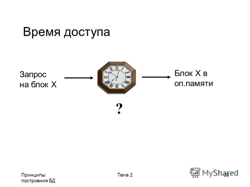 Принципы построения БД Тема 210 Время доступа Блок Х в оп.памяти ? Запрос на блок X