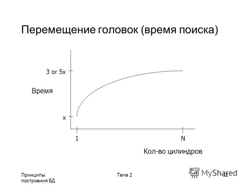 Принципы построения БД Тема 212 Перемещение головок (время поиска) 3 or 5x x 1N Кол-во цилиндров Время