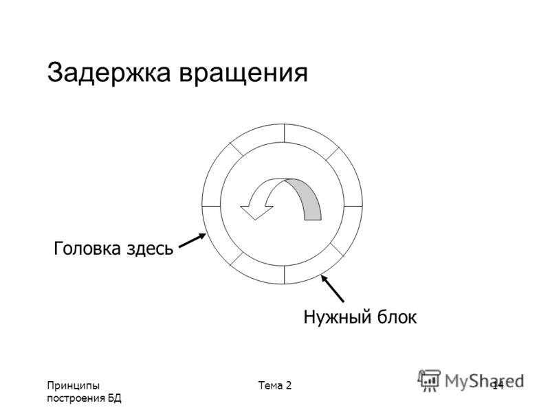 Принципы построения БД Тема 214 Задержка вращения Головка здесь Нужный блок