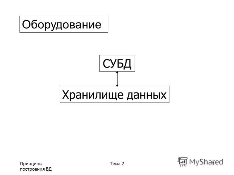 Принципы построения БД Тема 23 Оборудование СУБД Хранилище данных