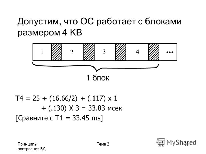 Принципы построения БД Тема 230 Допустим, что ОС работает с блоками размером 4 KB T4 = 25 + (16.66/2) + (.117) x 1 + (.130) X 3 = 33.83 мсек [Сравните с T1 = 33.45 ms]... 1 2 3 4 1 блок