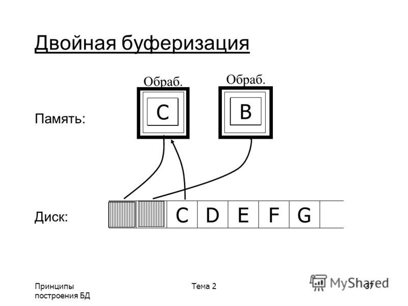 Принципы построения БД Тема 237 Двойная буферизация Память: Диск: ABCDGEFA B Обраб. A C B