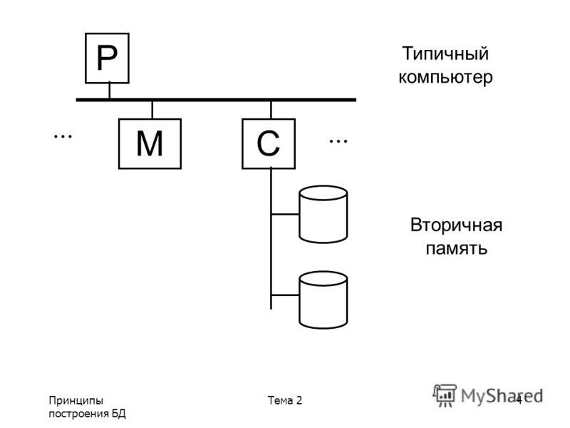 Принципы построения БД Тема 24 P MC Типичный компьютер Вторичная память...
