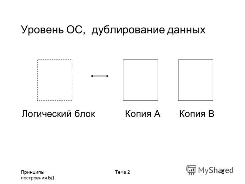 Принципы построения БД Тема 245 Уровень ОС, дублирование данных Логический блок Копия A Копия B