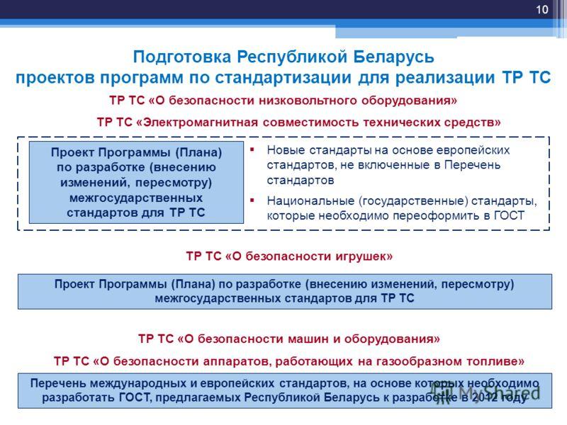 ТР ТС «О безопасности игрушек» Подготовка Республикой Беларусь проектов программ по стандартизации для реализации ТР ТС Проект Программы (Плана) по разработке (внесению изменений, пересмотру) межгосударственных стандартов для ТР ТС ТР ТС «О безопасно