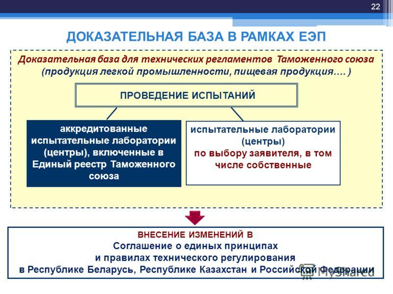 Доказательная база для технических регламентов Таможенного союза (продукция легкой промышленности, пищевая продукция…. ) ПРОВЕДЕНИЕ ИСПЫТАНИЙ ДОКАЗАТЕЛЬНАЯ БАЗА В РАМКАХ ЕЭП 22 аккредитованные испытательные лаборатории (центры), включенные в Единый р