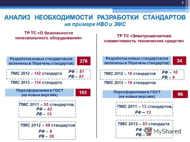 АНАЛИЗ НЕОБХОДИМОСТИ РАЗРАБОТКИ СТАНДАРТОВ на примере НВО и ЭМС Разработка новых стандартов (не включены в Перечень стандартов) Переоформление в ГОСТ (на новых версиях) 103 276 ПМС 2012 – 142 стандарта ПМС 2013 – 134 стандарта РФ – 81 РБ – 61 ПМС 201