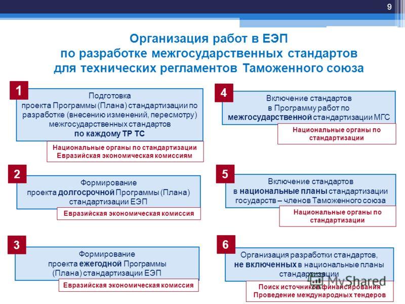 Организация работ в ЕЭП по разработке межгосударственных стандартов для технических регламентов Таможенного союза Подготовка проекта Программы (Плана) стандартизации по разработке (внесению изменений, пересмотру) межгосударственных стандартов по кажд