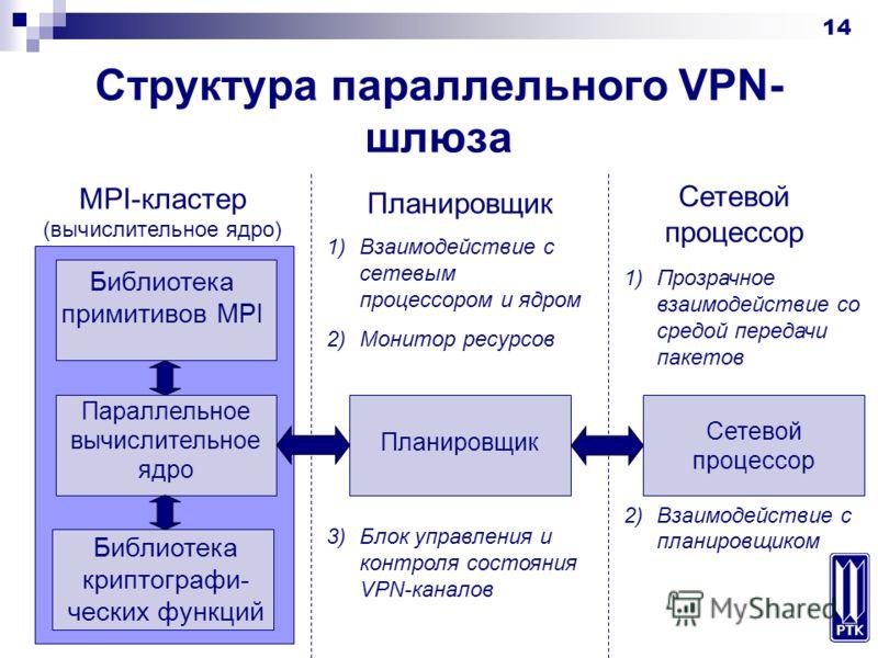 14 Структура параллельного VPN- шлюза MPI-кластер (вычислительное ядро) Библиотека примитивов MPI Параллельное вычислительное ядро Библиотека криптографи- ческих функций Планировщик Сетевой процессор Планировщик Сетевой процессор 1)Взаимодействие с с