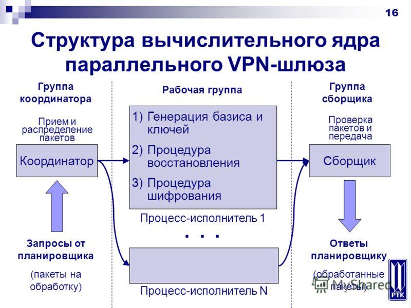 16 Структура вычислительного ядра параллельного VPN-шлюза 1)Генерация базиса и ключей 2)Процедура восстановления 3)Процедура шифрования Процесс-исполнитель 1 Процесс-исполнитель N... Координатор Запросы от планировщика (пакеты на обработку) Прием и р
