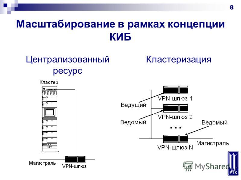 8 Масштабирование в рамках концепции КИБ Централизованный ресурс Кластеризация