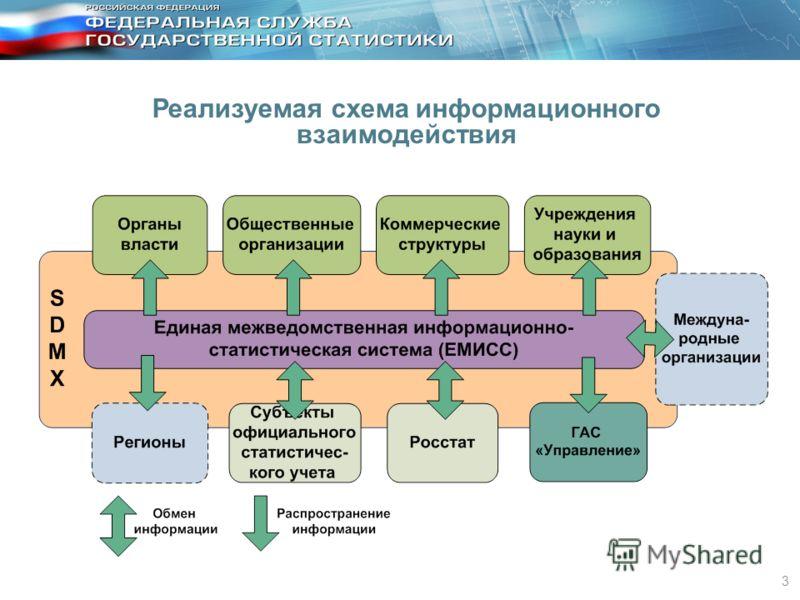 3 Реализуемая схема информационного взаимодействия