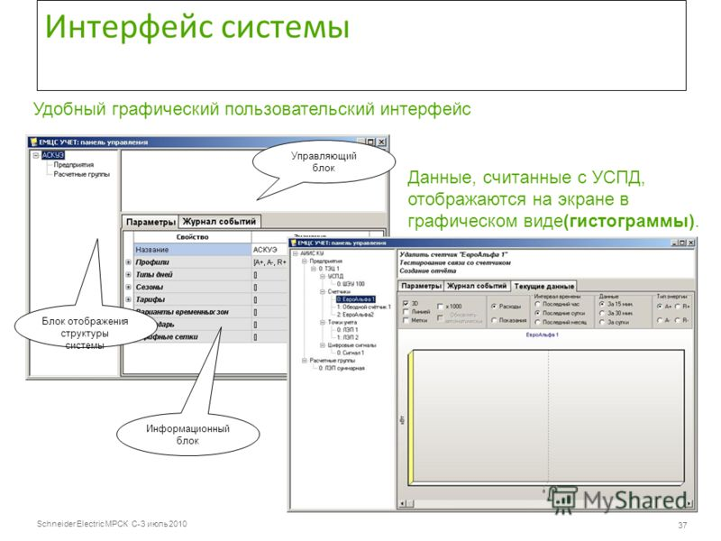 Schneider Electric МРСК С-З июль 2010 37 Интерфейс системы Управляющий блок Блок отображения структуры системы Информационный блок Удобный графический пользовательский интерфейс Данные, считанные с УСПД, отображаются на экране в графическом виде(гист
