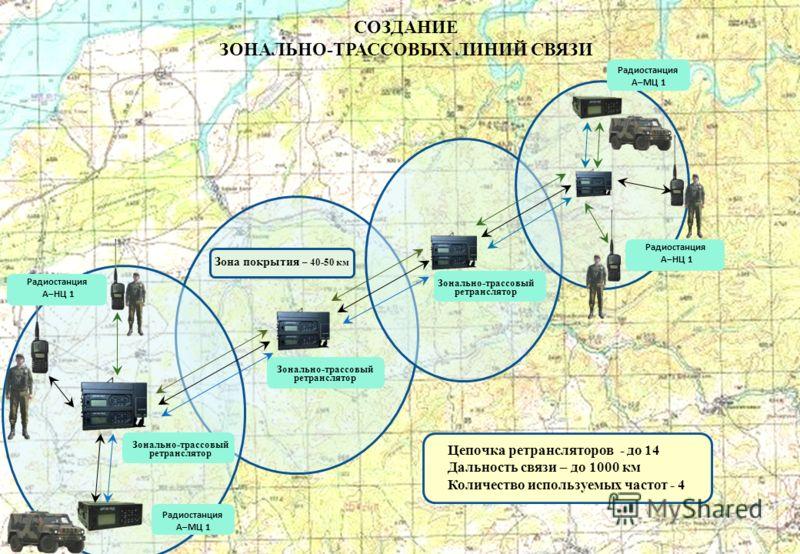 СОЗДАНИЕ ЗОНАЛЬНО-ТРАССОВЫХ ЛИНИЙ СВЯЗИ Цепочка ретрансляторов - до 14 Дальность связи – до 1000 км Количество используемых частот - 4 Зона покрытия – 40-50 км Радиостанция А–НЦ 1 Радиостанция А–НЦ 1 Радиостанция А–МЦ 1 Радиостанция А–МЦ 1 Зонально-т